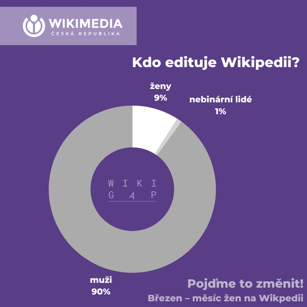 Gender gap na Wikipedii – infografika